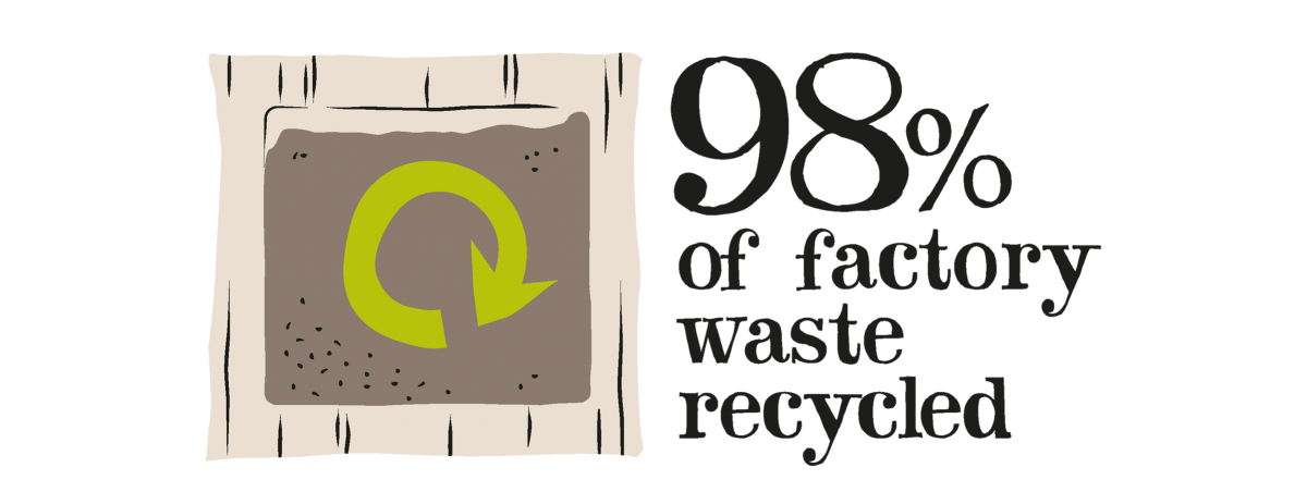 98% of factory waste recycled